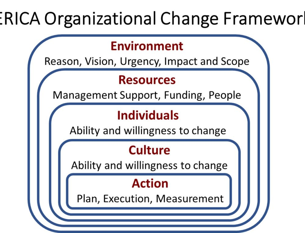 14 Influence Techniques that Drive Organizational Change