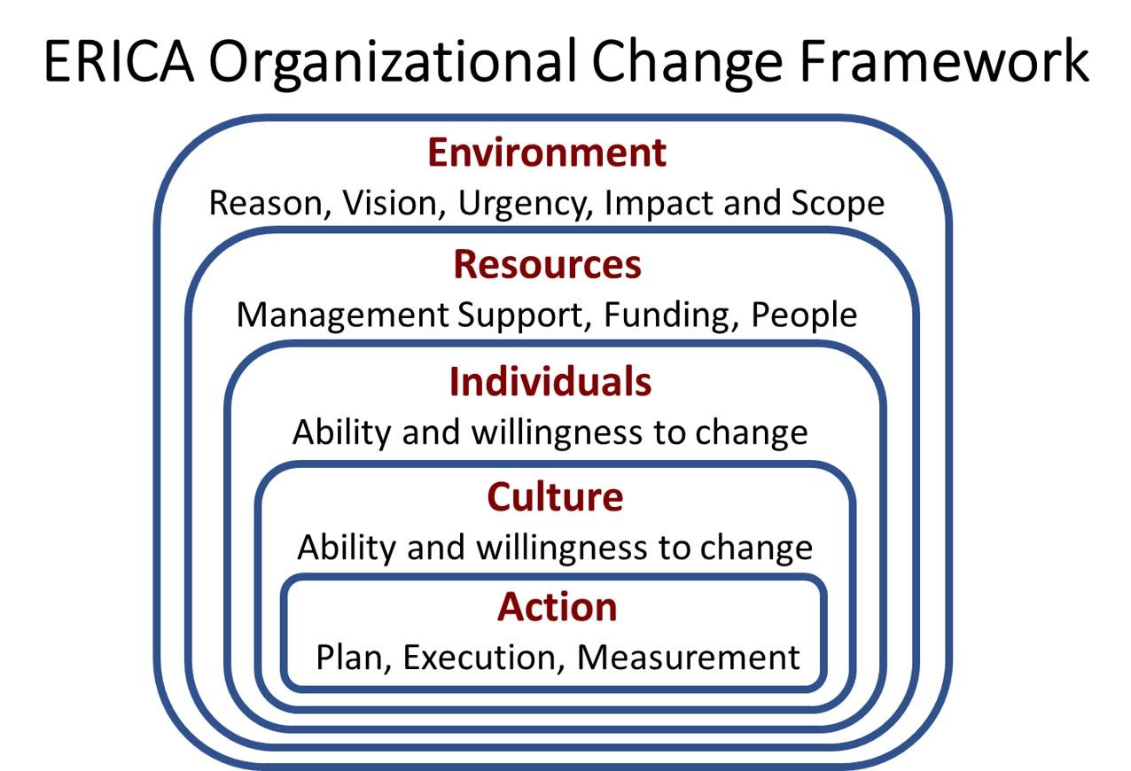 14 influence techniques that drive organizational change