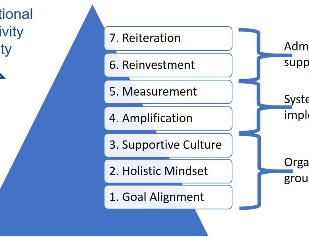 Accomplish More in Less Time by Climbing the Productivity Pyramid